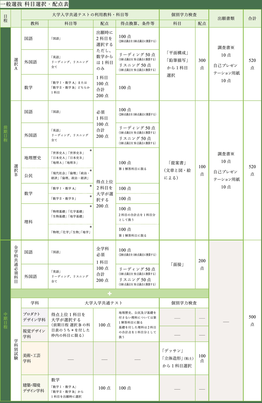 一般選抜 科目選択・配点表